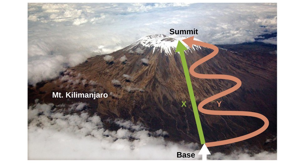 "An aerial photo depicts a view of Mount Kilimanjaro. A straight, green arrow labeled X is drawn from the term ""base,"" written at the bottom of the mountain, to the term ""Summit,"" written at the top of the mountain. Another arrow labeled Y is draw from the base to the summit alongside the green arrow, but this arrow is pink and has three large S-shaped curves along its length."