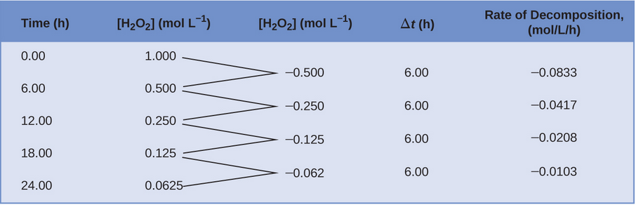 "A table with five columns is shown. The first column is labeled, ""Time, h."" Beneath it the numbers 0.00, 6.00, 12.00, 18.00, and 24.00 are listed. The second column is labeled, ""[ H subscript 2 O subscript 2 ], mol / L."" Below, the numbers 1.000, 0.500, 0.250, 0.125, and 0.0625 are double spaced. To the right, a third column is labeled, ""capital delta [ H subscript 2 O subscript 2 ], mol / L."" Below, the numbers negative 0.500, negative 0.250, negative 0.125, and negative 0.062 are listed such that they are double spaced and offset, beginning one line below the first number listed in the column labeled, ""[ H subscript 2 O subscript 2 ], mol / L."" The first two numbers in the second column have line segments extending from their right side to the left side of the first number in the third row. The second and third numbers in the second column have line segments extending from their right side to the left side of the second number in the third row. The third and fourth numbers in the second column have line segments extending from their right side to the left side of the third number in the third row. The fourth and fifth numbers in the second column have line segments extending from their right side to the left side of the fourth number in the third row. The fourth column in labeled, ""capital delta t, h."" Below the title, the value 6.00 is listed four times, each single-spaced. The fifth and final column is labeled ""Rate of Decomposition, mol / L / h."" Below, the following values are listed single-spaced: negative 0.0833, negative 0.0417, negative 0.0208, and negative 0.0103."