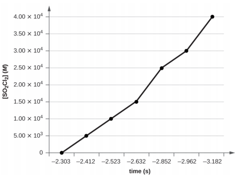 Graph of ln SO2Cl2 M and time. A line connects the following points: coordinates negative 2.303, zero; coordinates negative 2.412, 5 times 10 to the power of three; coordinates negative 2.523, 1 times 10 to the power of 4; coordinates negative 2.632, 1.5 times 10 to the power of 4; coordinates negative 2.852, 2.5 times 10 to the power of 4; coordinates negative 2.962 times 3 times 10 to the power of 4; coordinates negative 3.182, 4 times 10 to the power of 4.