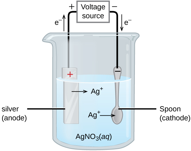 "This figure contains a diagram of an electrochemical cell. One beakers is shown that is just over half full. The beaker contains a clear, colorless solution that is labeled ""A g N O subscript 3 ( a q )."" A silver strip is mostly submerged in the liquid on the left. This strip is labeled ""Silver (anode)."" The top of the strip is labeled with a red plus symbol. An arrow points right from the surface of the metal strip into the solution to the label ""A g superscript plus"" to the right. A spoon is similarly suspended in the solution and is labeled ""Spoon (cathode)."" It is labeled with a black negative sign on the tip of the spoon's handle above the surface of the liquid. An arrow extends from the label ""A g superscript plus"" to the spoon on the right. A wire extends from the top of the spoon and the strip to a rectangle labeled ""Voltage source."" An arrow points upward from silver strip which is labeled ""e superscript negative."" Similarly, an arrow points down at the right to the surface of the spoon which is also labeled ""e superscript negative."" A plus sign is shown just outside the voltage source to the left and a negative is shown to its right."
