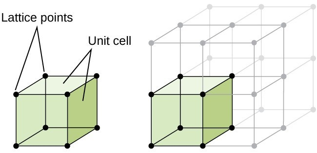 Two drawings are given. On the left, a cube is rendered with lattice points at each corner, and unit cells as the sides. On the right, the same cube is shown replicated in grayed out font, to show an infinite network of similar cubes.