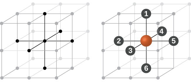 Two drawings are shown. On the left, the infinite stack of cubes from 10.44 appears, this time only in black and white. There is heavy emphasis on one lattice point and the lines immediately adjacent to it on the cubic edges. On the right, the same drawing appears, this time with the lattice point in red, and the radiating lines from it labeled 1-6.