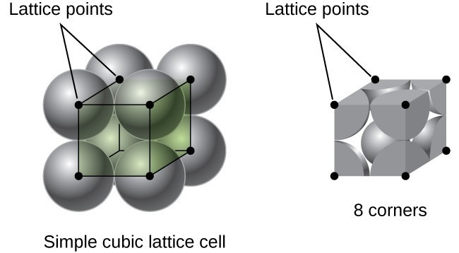 "Two drawings are shown. On the left, the cubic unit from 10.45 appears, with spherical grey molecules superimposed over each lattice point, labeled ""simple cubic lattice cell."" On the right, labeled ""8 corners"", is the same cubic unit, showing only the portions of the spheres of the molecules that would appear inside this cubic unit."