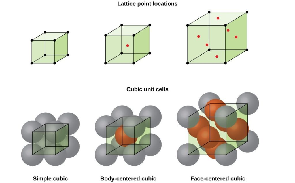 "The first row of drawings is labeled ""lattice point locations."" Beneath it are three images. On the left is the simple unit cube with 6 lattice points. In the middle is a slightly larger unit cube with a red dot in the middle. On the right is a still larger cubic unit with 6 red dots inside, arranged in two diagonal rows of 3. The bottom row of drawings is labeled ""Cubic unit cells."" On the left is the simple cubic unit with grey molecules superimposed. In the middle is the same drawing, with a red molecule centered in the box. On the right is the same drawing, with six red molecules in 2 diagonal lines inside the box."