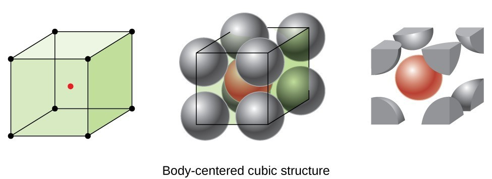 Three drawings appear. On the left is the same drawing of a cubic unit with one red dot in the center, from Figure10.48. In the middle is the same cube with gray molecules superimposed, with one red molecule in the center, as the bottom row of Figure10.48. On the left we see the parts of the molecules outside the cube shaved away, and only pieces of the grey molecules and the entire red molecule remaining.