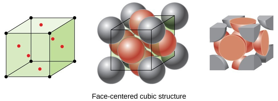 Three drawings appear. On the left is the same cubic unit with 6 red dots inside, as in Figure10.48. In the middle is the same cubic unit with spherical molecules superimposed, as in the bottom row of Figure10.48. On the right the grey molecules that are outside the cube are shaved away, leaving only portions of the grey molecules and six halves of red molecules (since they were split in half).