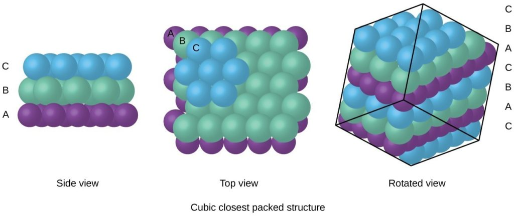 """Three drawings are shown. On the left, """"side view,"""" we see a row of purple spheres (A), stacked beneath a row of green spheres (B), stacked beneath a row of blue spheres (C). In the middle, we see a """"top view"""" of the same arrangement, with fewer C blue spheres sitting on more B green spheres, sitting on still more purple A spheres. On the right, a """"rotated view"""" that places two sets of the same rows (CBACBAC) at an angle, with a cube drawn around them."""