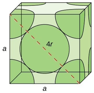 "Two drawings are shown. On the right, ""hexagonal closest packed,"" we see a side view of 4 rows of spheres. The top and third layer are green, while the 2nd and 4th layer are blue. On the right, ""cubic closest packed,"" we see a side view of four rows of spheres. The top and bottom row are blue (top is labeled Layer C). The 2nd row is green, and labeled Layer B. The third row is purple, and labeled Layer A."