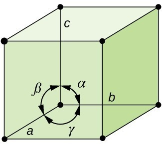 A drawing of a cubic unit is shown, with lattice points. The planes of the cube's surface are labeled a, b, and c. A circle of arrows appears around one lattice point, labeled (α, β, and γ).