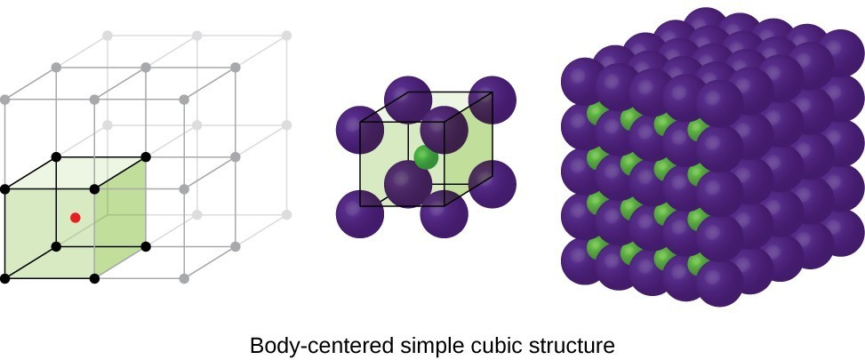 Three drawings are shown. On the left is an infinite cubical unit rendering, with the bottom left cube containing one red dot in its center. In the middle, this one cube appears, with the lattice points as large purple spheres. The central molecule is smaller, and green. On the right, a cube stack of purple spheres appears, with small green spheres in between showing on one side.