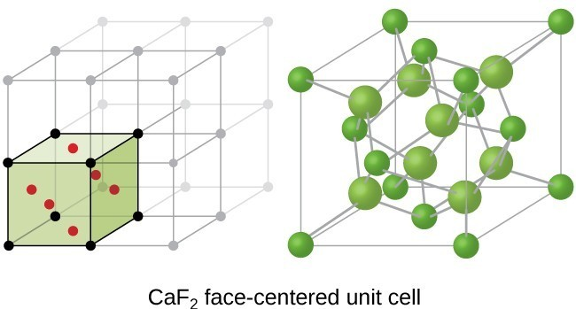 Two drawings appear. On the left is an infinite cubic structure rendering, with the bottom left cube containing six red dots. On the right, this one cube is magnified to show many green spheres, at the corners of the cube and in the interior. All are connected with lines. Labeled CaF2 face-centered unit cell.