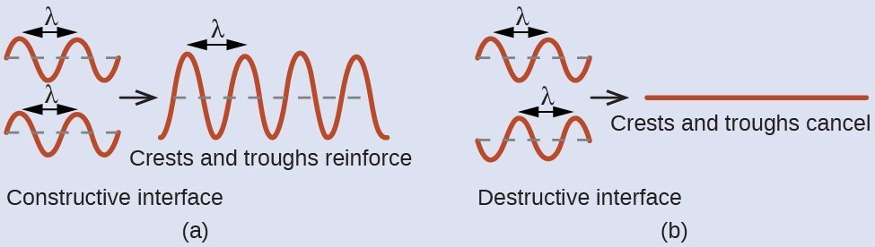 Two sets of wave patterns are shown. In a) on the left, the crests and troughs reinforce. In b) on the right, crests and troughs cancel.