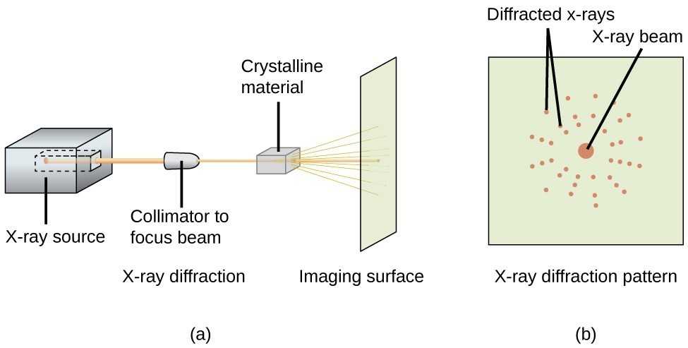 Two sets of drawings are given. On the right, a) is a side view of a projected X-ray from a machine to the wall, passing through crystalline material. On the right, b) is a head-on image of the wall, showing the X-ray beam and Diffracted X-rays that result.