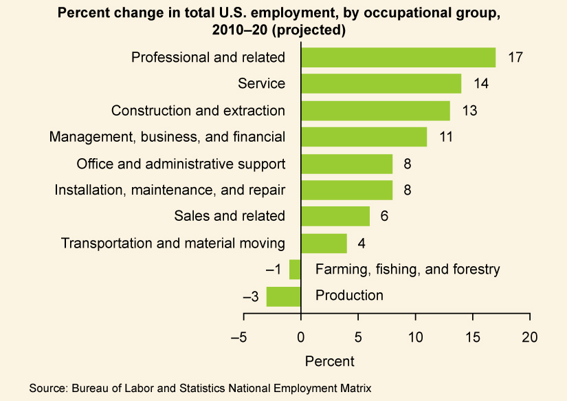 """A graph is titled """"Percent Change in Total U.S. employment, by occupational group, 2010-20 (projected)."""" The Architecture and Engineering industry expected a 10% increase. The Arts and Design field expected a 10% increase. The Building and Grounds Cleaning and Maintenance industry expected a 12% increase. The Business and Financial field expected a 17% increase. The Community and Social Service field expected a 24% increase. The Computer and Information Technology field expected a 22% increase. The Constructions and Extraction industry expected a 22% increase. The Education, Training, and Library field expected a 15% increase. The Entertainment and Sports field expected a 16% increase. The Farming, Fishing, and Forestry industry expected a 2% decrease. The Food Preparation and Serving industry expected a 10% increase. The Healthcare industry expected a 29% increase. The Installation, Maintenance, and Repair industry expected a 15% increase. The Legal field expected an 11% increase. The Life, Physical, and Social Science field expected a 16% increase. The Management field expected a 7% increase. The Math field expected a 7% increase. The Media and Communication field expected a 13% increase. The Office and Administrative Support field expected a 10% increase. The Personal Care and Service field expected a 27% increase. The Production field expected a 4% increase. The Protective Service industry expected an 11% increase. The Sales field expected a 13% increase. The Transportation and Material Moving industry expected a 15% increase."""
