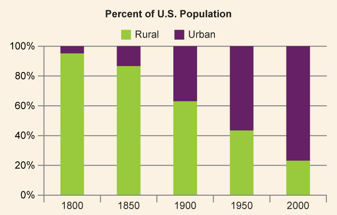 A chart illustrating the growing percentage of the U.S. population living in urban areas in comparison to rural areas from 1800 (roughly 10 percent) to (roughly 75 percent).
