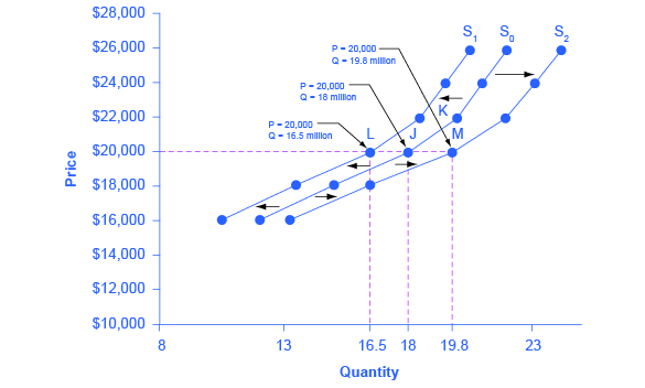 The graph shows supply curve S sub 0 as the original supply curve. Supply curve S sub 1 represents a shift based on decreased supply. Supply curve S sub 2 represents a shift based on increased supply.