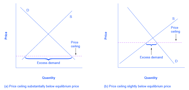 The left image shows a dashed price ceiling line that is substantially below equilibrium. The right image shows a dashed price floor line that is just slightly below equilibrium.