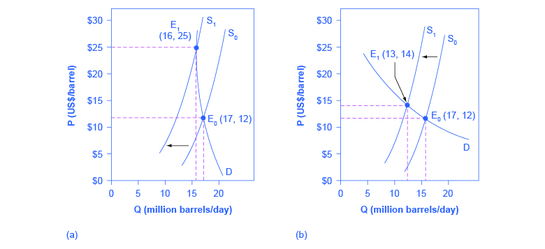 Two graphs that show an inelastic demand curve means that a shift in supply will mainly affect price and that an elastic demand curve means that a shift in supply will mainly affect quantity.