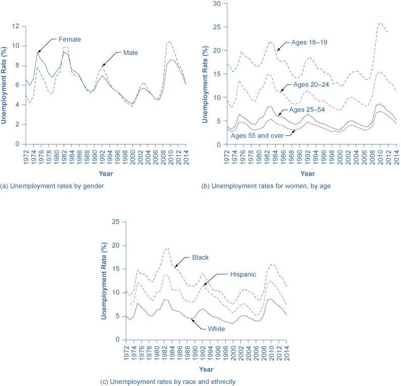 Graph a shows the trends in unemployment rates by gender for the year 1972 to 2014. In 1972 the graph starts out at 6.6% for females. It jumps to 9.3% in 1975 for females, gradually goes back down until 2009, when it rises to 8.1%. It gradually lowers to 6.1% in 2014 for females. For males, it starts out at around 5% in 1972, goes up and down periodically, and ends at 6.3% in 2014. Graph b shows the trends in unemployment rates for women, by age for the year 1972 to 2014. In 1972, the graph starts out around 9% for women aged 20–24, goes up to 13.6% in 1975, and ends at 11.2% in 2014. In 1972, the graph starts out at 3.7% for women aged 25–54, jumps to 6.4% in 1975, and ends at around 5% in 2014. In 1972, the graph starts out around 3% for women aged 55 and over. It remains between 3–5% until 2010, when it jumps to 7%. In 2014, it drops down to 4.4%. Graph c shows the trends in unemployment rates by race and ethnicity for the year 1972 to 2014. In 1972, the graph starts out at 10.4% for blacks, rises to nearly 15% in 1975, rises even more in 1983 to 19.5%, and ends up around 11% in 2014. In 1972, the graph starts out around 7% for Hispanics, rises to around 12% in 1975, and ends at 7.4% in 2014. In 1972, the graph starts out around 5% for whites, jumps to nearly 8% in 1975, jumps again to nearly 8.5% in 1982, and ends up at around 5% in 2014.