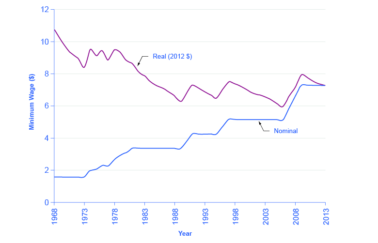 The graph shows that nominal minimum wages have increase substantially since the 1970s. However, with the inflation adjustment, the minimum wage has actually decreased in comparison to the 1970s.