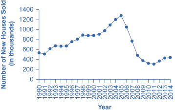 The figure shows that single family house sales were highest in 2005 (to over 12,000 thousand) before plummeting drastically. In 2014, housing sales were over 400 thousand.