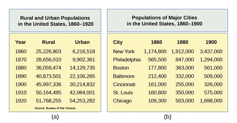 Two panels show the growth of urban populations in the United States. Panel (a) illustrates the shift of the majority of the population from a rural to an urban setting in the years 1860–1920. Panel (b) shows significant population growth in New York, Philadelphia, Boston, Baltimore, Cincinnati, St. Louis, and Chicago in the years 1860–1900.