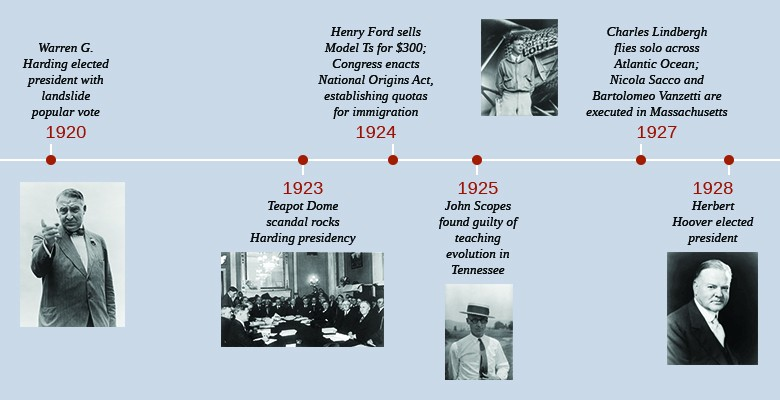 A timeline shows important events of the era. In 1920, Warren G. Harding is elected president with a landslide popular vote; a photograph of Harding is shown. In 1923, the Teapot Dome scandal rocks the Harding presidency; a photograph of the Senate committee during the Teapot Dome hearings is shown. In 1924, Henry Ford sells Model Ts for $300, and Congress enacts the National Origins Act, establishing quotas for immigration. In 1925, John Scopes is found guilty of teaching evolution in Tennessee; a photograph of Scopes is shown. In 1927, Charles Lindbergh flies solo across the Atlantic Ocean, and Nicola Sacco and Bartolomeo Vanzetti are executed in Massachusetts; a photograph of Lindbergh standing in front of a plane is shown. In 1928, Herbert Hoover is elected president; a photograph of Hoover is shown.