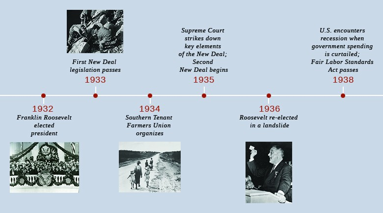 A timeline shows important events of the era. In 1932, Roosevelt is elected president; a photograph of Roosevelt's inauguration is shown. In 1933, the First New Deal legislation passes; a photograph of New Deal workers is shown. In 1934, the Southern Tenant Farmers Union organizes; a photograph of six Dust Bowl refugees is shown. In 1935, the Supreme Court strikes down key elements of the New Deal, and the Second New Deal begins. In 1936, Roosevelt is re-elected in a landslide; a photograph of Roosevelt is shown. In 1938, the U.S. encounters a recession when government spending is curtailed, and the Fair Labor Standards Act passes.