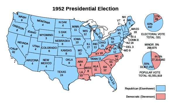 "A map entitled ""1952 Presidential Election"" shows the number of electoral votes cast by each state and indicates which candidate won that state. Republican Eisenhower won Washington (9), Oregon (6), California (32), Idaho (4), Nevada (3), Montana (4), Utah (4), Arizona (4), Wyoming (3), Colorado (6), New Mexico (4), North Dakota (4), South Dakota (4), Nebraska (6), Kansas (8), Oklahoma (8), Texas (24), Minnesota (11), Iowa (10), Missouri (13), Wisconsin (12), Illinois (27), Michigan (20), Indiana (13), Ohio (25), Tennessee (11), Florida (10), Maine (5), New Hampshire (4), Vermont (3), Massachusetts (16), Rhode Island (4), Connecticut (8), New York (45), New Jersey (16), Pennsylvania (32), Delaware (3), Maryland (9), and Virginia (12). Democrat Stevenson won Kentucky (10), West Virginia (8), Arkansas (8), Louisiana (10), Mississippi (8), Alabama (11), Georgia (12), South Carolina (8), and North Carolina (14). A pie chart beside the map indicates that Eisenhower won 442 electoral votes (83%) and Stevenson 89 (17%), for a total of 531 electoral votes. A second pie chart indicates that Eisenhower won 33,937,252 (55%) popular votes and Stevenson 27,314,992 (44.5%), with minor candidates winning 299,675 (0.5%)."