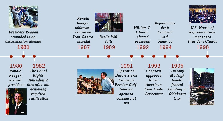 A timeline shows important events of the era. In 1980, Ronald Reagan is elected president; a portrait of Reagan is shown. In 1981, President Reagan is wounded in an assassination attempt; a photograph of Reagan lying on the ground surrounded by people is shown. In 1982, the Equal Rights Amendment dies after not achieving the required ratification. In 1987, Reagan addresses the Iran-Contra scandal. In 1989, the Berlin Wall falls; a photograph of a part of the Berlin Wall is shown. In 1991, Operation Desert Storm begins in the Persian Gulf, and the Internet opens to commercial use; a photograph of George H. W. Bush greeting troops in the Persian Gulf is shown. In 1992, William J. Clinton is elected. In 1993, Congress approves the North American Free Trade Agreement. In 1994, Republicans draft the Contract with America. In 1995, Timothy McVeigh bombs a federal building in Oklahoma City; a photograph of the bombed building is shown. In 1998, the U.S. House of Representatives impeaches President Clinton; a photograph of the impeachment proceedings is shown.