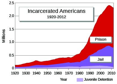 "A graph labeled ""Incarcerated Americans, 1920–2012"" shows, in millions, the numbers of people incarcerated in prison, jail, or juvenile detention facilities. The numbers trend slightly upward from 1920–1980 and then climb steeply."