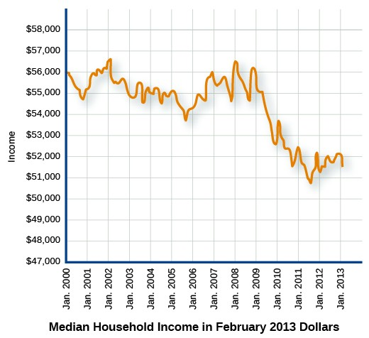 "A graph labeled ""Median Household Income in February 2013 Dollars"" shows median household income trends. The y-axis displays income amounts, ranging from $47,000 to $58,000; the x-axis displays years from January 2000 to January 2013. The curve shows a general downward trend over time."
