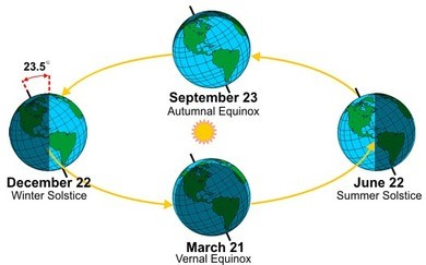 Sun earth relationship the seasons earth science the axis of rotation is pointed toward polaris the north star as the earth orbits the sun the tilt of earths axis stays lined up with the north star ccuart Image collections