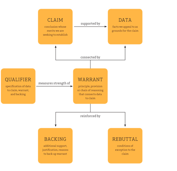 "A flow chart demonstrates the organization of a Toulmin structure. The central piece is ""Warrant."" Connected to that at the top are ""Claim"" and ""Data"", which are also connected to one another. Beneath ""Warrant"" are ""Backing"" and ""Rebuttal,"" which are attached to each other as well as Warrant. To the left is ""Qualifier,"" which only attaches to Warrant."