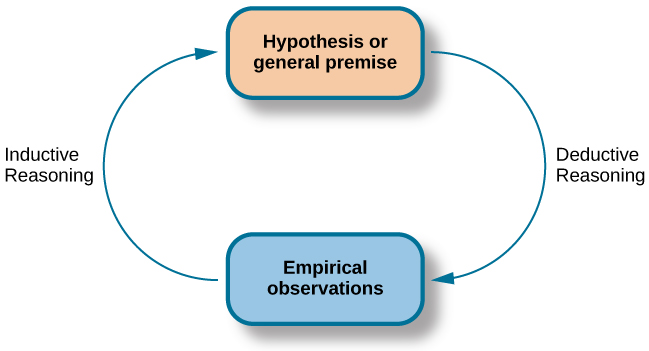 """A diagram has a box at the top labeled """"hypothesis or general premise"""" and a box at the bottom labeled """"empirical observations."""" On the left, an arrow labeled """"inductive reasoning"""" goes from the bottom to top box. On the right, an arrow labeled """"deductive reasoning"""" goes from the top to the bottom box."""