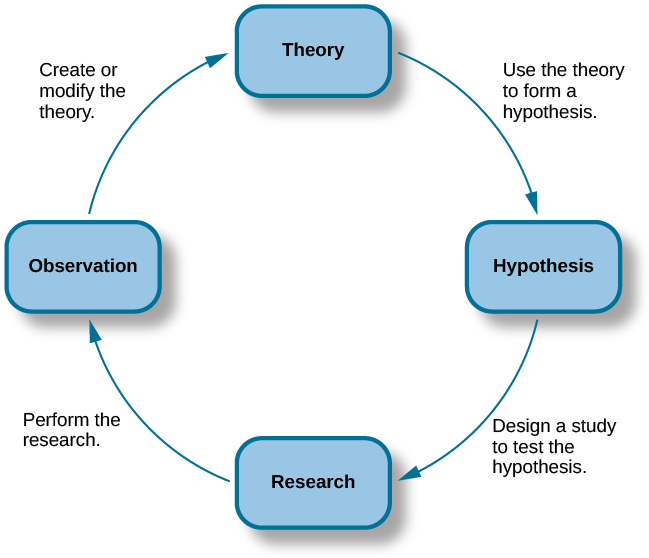 """A diagram has four boxes: the top is labeled """"theory,"""" the right is labeled """"hypothesis,"""" the bottom is labeled """"research,"""" and the left is labeled """"observation."""" Arrows flow in the direction from top to right to bottom to left and back to the top, clockwise. The top right arrow is labeled """"use the hypothesis to form a theory,"""" the bottom right arrow is labeled """"design a study to test the hypothesis,"""" the bottom left arrow is labeled """"perform the research,"""" and the top left arrow is labeled """"create or modify the theory."""""""