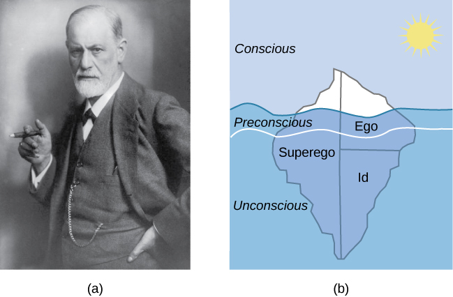"""(a)A photograph shows Freud holding a cigar. (b) The mind's conscious and unconscious states are illustrated as an iceberg floating in water. Beneath the water's surface in the """"unconscious"""" area are the id, ego, and superego. The area just below the water's surface is labeled """"preconscious."""" The area above the water's surface is labeled """"conscious."""""""