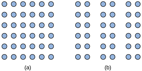 Illustration A shows thirty-six dots in six evenly-spaced rows and columns. Illustration B shows thirty-six dots in six evenly-spaced rows but with the columns separated into three sets of two columns.