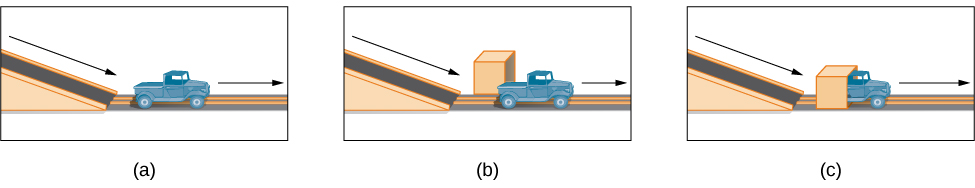 Image A shows a toy truck coasting along a track unobstructed. Image B shows a toy truck coasting along a track with a box in the background. Image C shows a truck coasting along a track and going through what appears to be an obstruction.