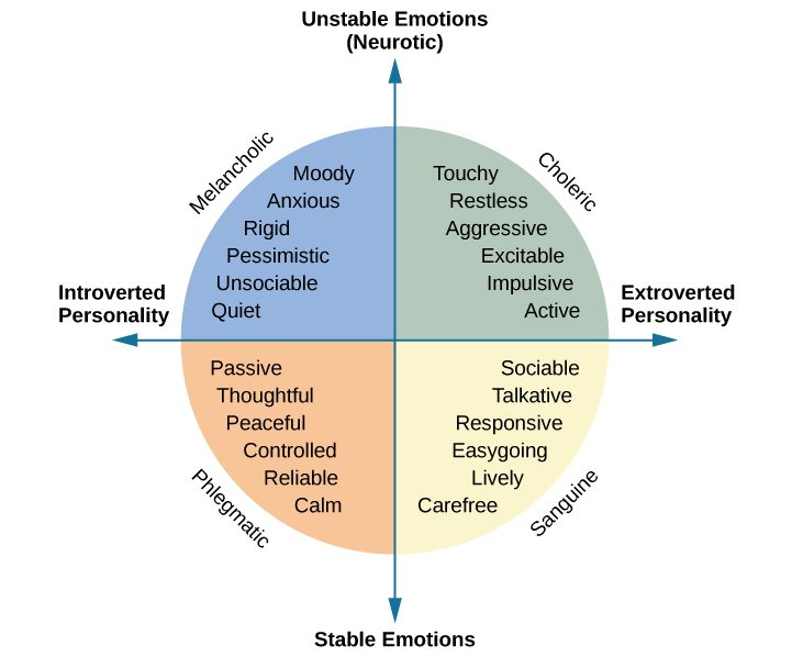 """A circle is divided vertically and horizontally into four sections by lines with arrows at the ends. Clockwise from the top, the arrows are labeled """"Unstable Emotions (Neurotic),"""" """"Extroverted Personality,"""" """"Stable Emotions,"""" and """"Introverted Personality."""" The arcs around the perimeter of the circle, clockwise beginning with the top right segment are labeled """"Choleric,"""" """"Sanguine,"""" """"Phlegmatic,"""" and """"Melancholic."""" The sections inside each arc contain descriptive words. Inside the Choleric arc are the words """"touchy, restless, aggressive, excitable, impulsive, and active."""" Inside the Sanguine arc are the words """"sociable, talkative, responsive, easygoing, lively, and carefree."""" Inside the Phlegmatic arc are the words """"passive, thoughtful, peaceful, controlled, reliable, and calm."""" Inside the Melancholic arc are the words """"moody, anxious, rigid, pessimistic, unsociable, and quiet."""""""