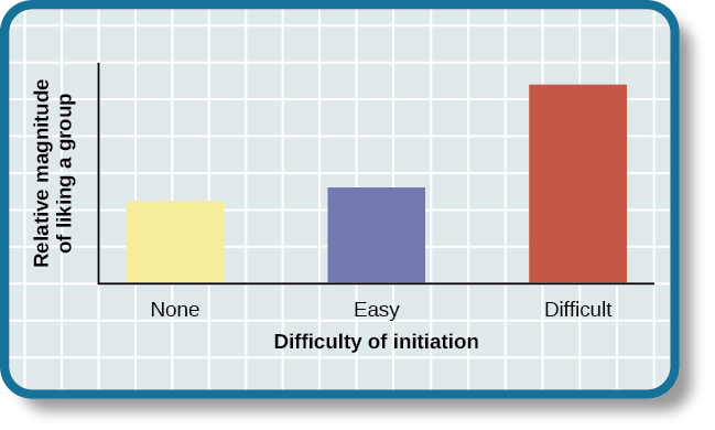 """A bar graph has an x-axis labeled, """"Difficulty of initiation"""" and a y-axis labeled, """"Relative magnitude of liking a group."""" The liking of the group is low to moderate for the groups whose difficulty of initiation was """"none"""" or """"easy,"""" but high for the group whose difficulty of initiation was """"difficult."""""""