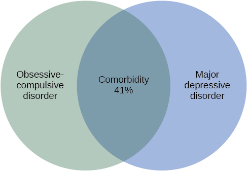 """A Venn-diagram shows two overlapping circles. One circle is titled """"Obsessive-Compulsive Disorder"""" and the other is titled """"Major Depressive Disorder."""" The area in which these two circles overlap includes forty-one percent of each circle. This area is titled """"Comorbidity 41%."""""""