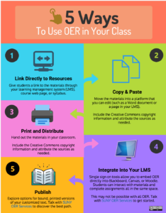 Infographic: 5 Ways To Use OER in Your Class. 1) Link Directly to Resources. Give students a link to the materials through your learning management system (LMS), course web page, or syllabus. 2) Copy and Paste. Move the materials into a platform that you can edit (such as a Word document or a page in your LMS). Include the Creative Commons copyright information and attribute the sources as needed. 3) Print and Distribute. Hand out the materials in your classroom. Include the Creative Commons copyright information and attribute the sources as needed. 4) Integrate into your LMS. Single sign on tools allow you to embed OER directly into Blackboard, Canvas, or Moodle. Students can interact with materials and complete assignments all in the same space. This may not be possible with all OER. Talk with SUNY OER Services to get started. 5) Publish. Explore options for bound, printed versions of your customized text. Talk with SUNY OER Services to discover the best path. CC BY