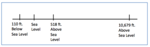 Number line with 110 feet below sea level, sea level, 518 feet above sea level and 10,679 feet above sea level labeled.