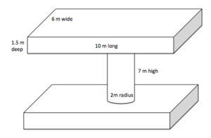Figure with one rectangular prism at the bottom connected to another similar prism by an upright cylinder. The dimensions of the rectangular prism is 10m x 6m x 1.5m and the dimensions of the cylinder are 7m tall with a radius of 2m.