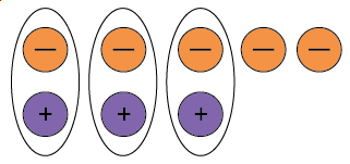 Five negative counters and three positive counters with three neutral pairs circled