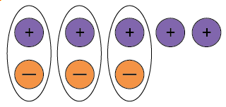 Five positive counters and three negative counters with three neutral pairs circled.