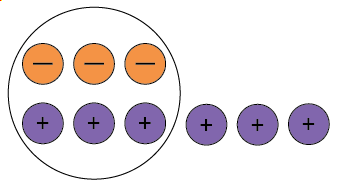 Three negative counters and six positive counters with three neutral pairs circled.