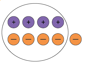 Four positive counters and five negative counters with four neutral pairs circled.
