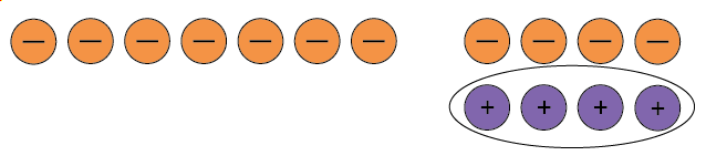 Seven negative counters and four neutral pairs. The four positive counters in the neutral pairs are circled.